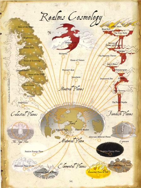 Схема планов Торила